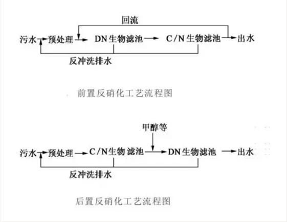 BAF硝化滤池流程
